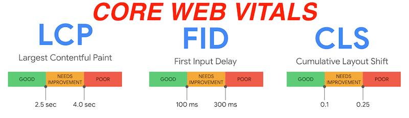 Core Web Vitals, indicadores